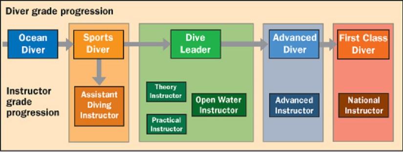 BSAC Diver Grade Progression